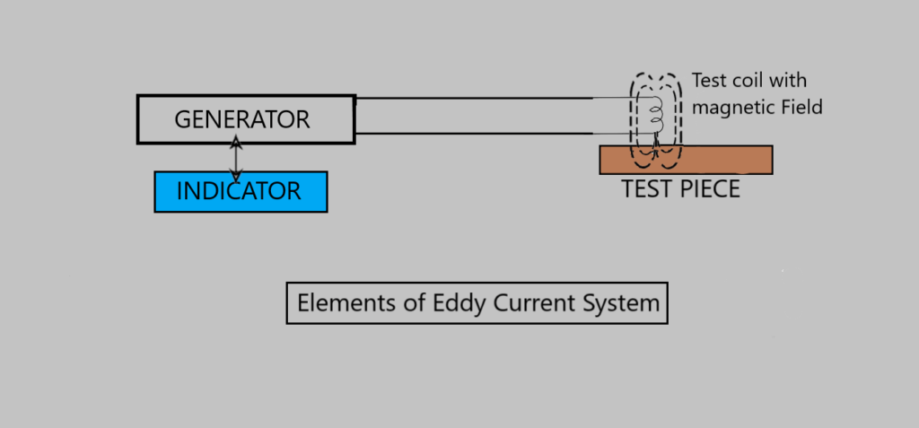 elements of eddy current systems