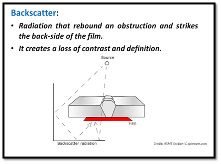 Backscatter Radiation
