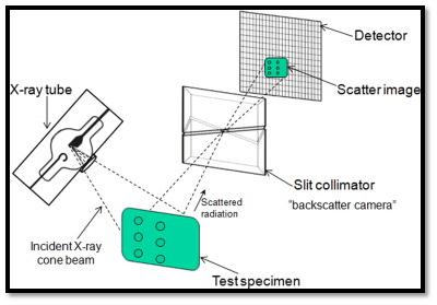 X-ray backscatter imaging technique