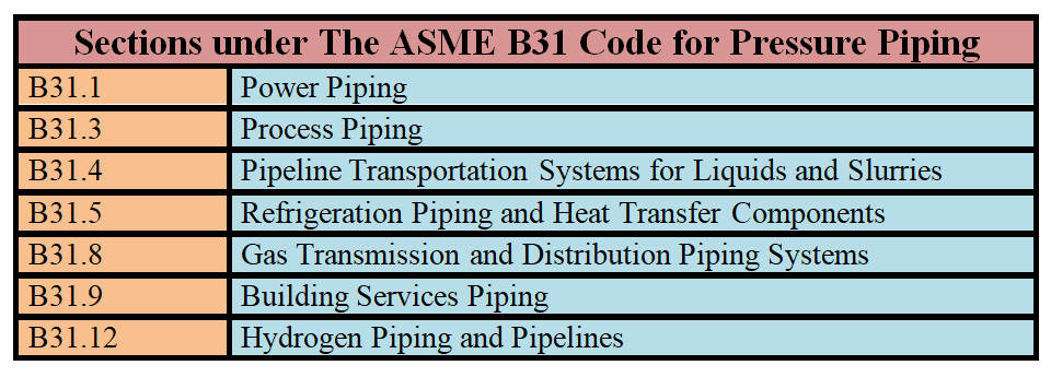 list of sections under ASME B31