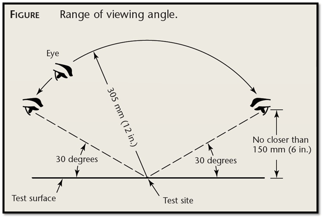 Fig: Range of viewing angle