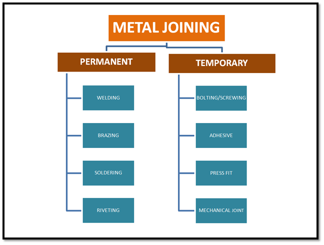 Types of metal joining processes