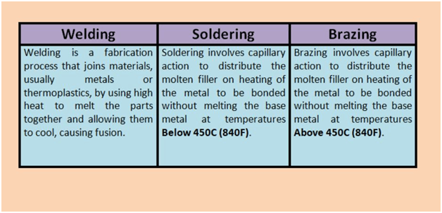 Difference between in welding , soldering and brazing