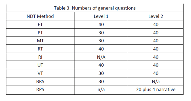 number of general questions