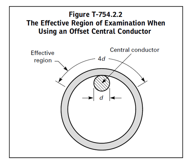 offset central conductor technique
