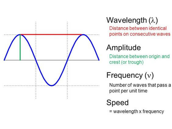 Components of Waves