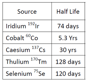 The half-life of commonly used Gamma-ray sources